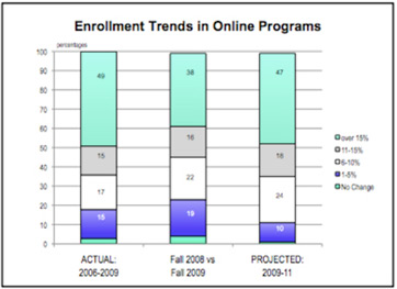 WCET Enrollment Trends