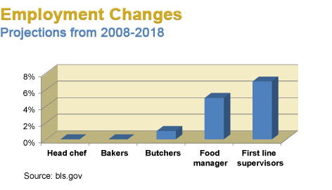 Employment Changes? Projections from 2008-2018