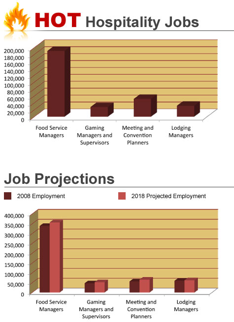 Hospitality Jobs and Projections