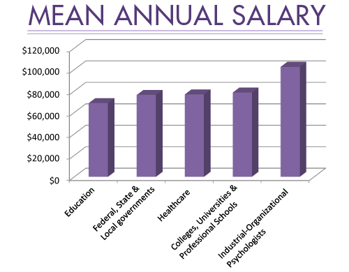 Mean Salary Graph