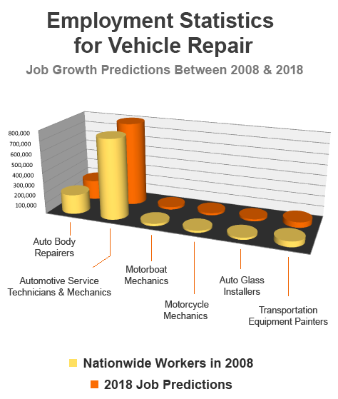 Employment Statistics for Vehicle Repair. Job Growth Predictions Between 2008 & 2018